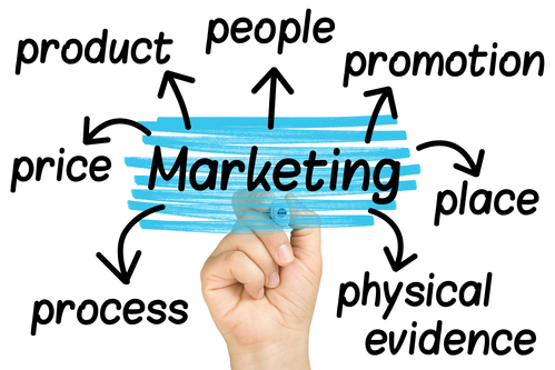 Highlighting The Importance Of Marketing For Business Growth